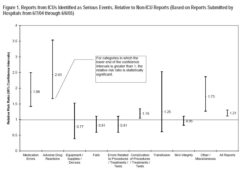 Figure 1. Reports from ICU's Identified as Serious Events, Relative to Non-ICU Reports (Based on Reports Submitted by Hospitals