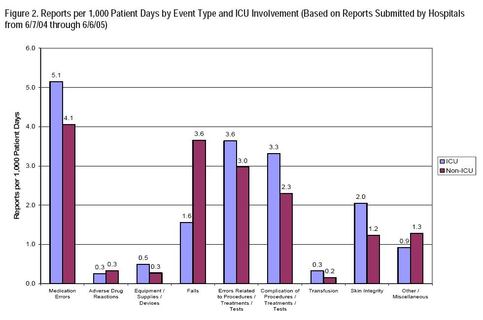 Figure 2. Reports per 1,000 Patient Days by Event Type and ICU Involvement (Based on Reports Submitted by Hospitals from 6/7/04