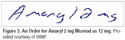 Figure 3. An Order for Amaryl 2 mg Misread as 12 mg.