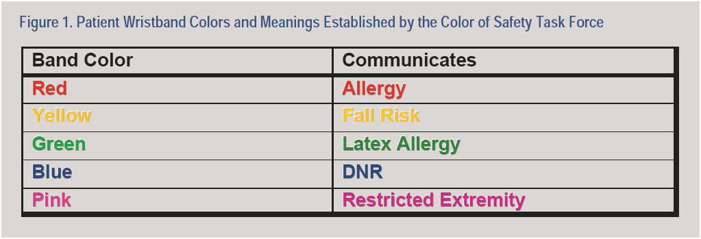 Figure 1. Patient Wristband Colors and Meaning Established by the Color of Safety Task Force