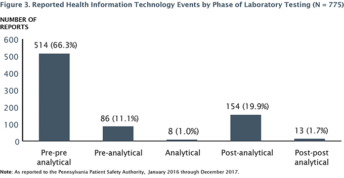 Figure 3. Reported Heath Information Technology Events by Phase of Laboratory Testing (N = 775)