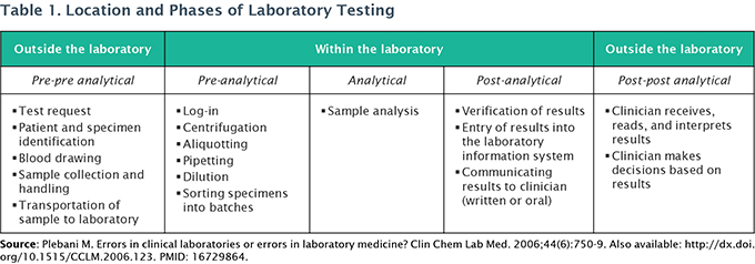 Table 1. Location and Phases of Laboratory Testing