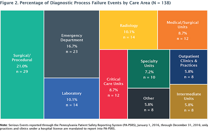 Figure 2. Percentage of Diagnostic Process Failure Events by Care Area (N = 138)