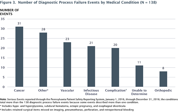 Figure 3. Number of Diagnostic Process Failure Events by Medical Condition (N = 138)