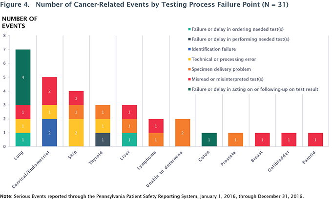 Figure 4. Number of Cancer-Related Events by Testing Process Failure Point (N = 31)