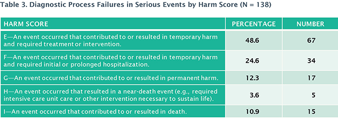 Table 3. Diagnostic Process Failures in SErious EVents by Harm Score (N = 138)