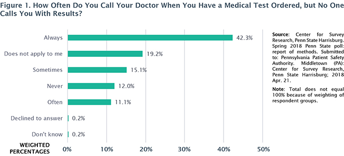 Figure 1. How Often Do You Call Your Doctor When You Have a Medical Test Ordered, but No One Calls You With Results?