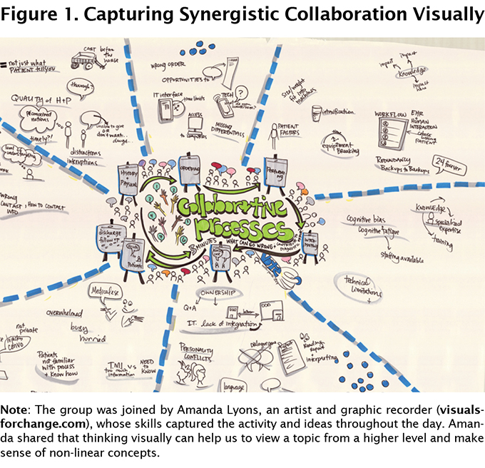Figure 1. Capturing Synergistic Collaboration Visually