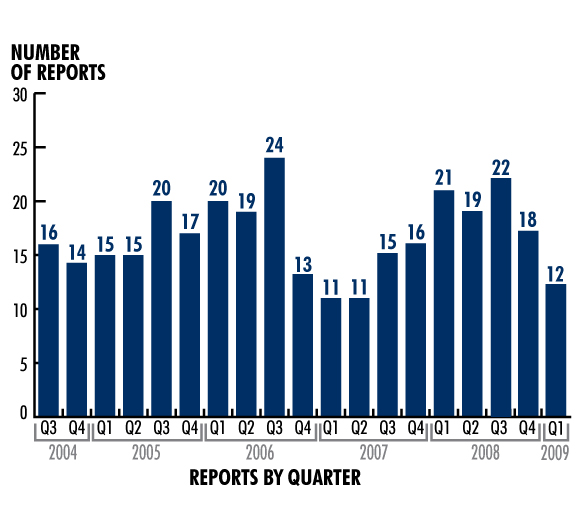 Figure. Pennsylvania Patient Safety Authority Wrong-Site Surgery Reports by Quarter