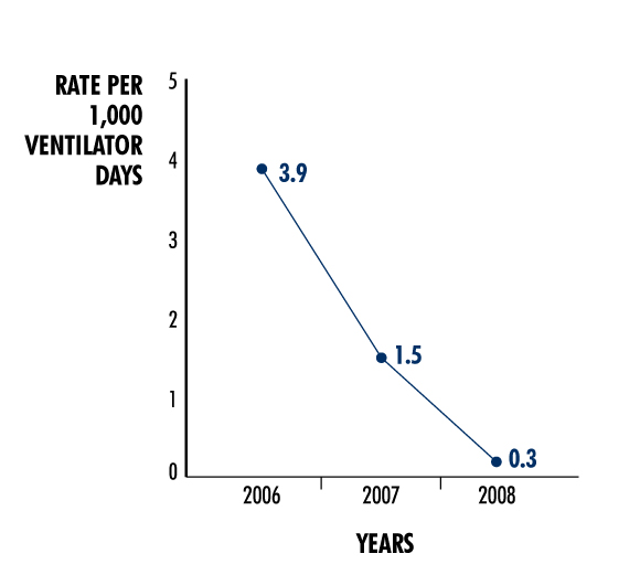 Figure 2. St. Christopher's Hospital for Children: Neonatal Intensive Care Unit Ventilator-Associated Pnemonia Rates, 2006