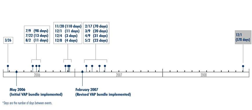 Figure 3. St. Christopher's Hospital for Children: Days Between Reported Neonatal Intensive Care Unit Events of Ventilator-Assoc