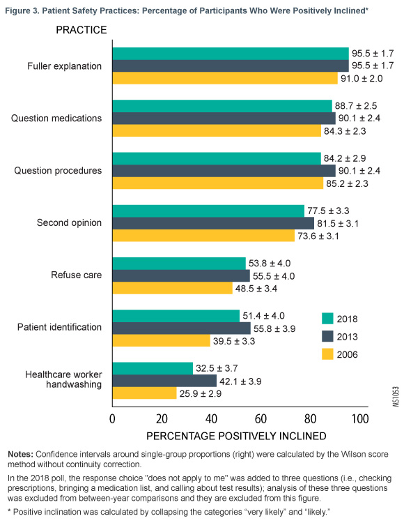 Figure 3. Patient Safety Practices: Percentage of Participants Who Were Positively Inclined