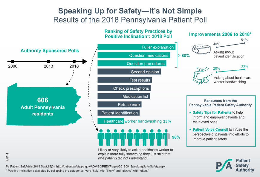 Speaking Up for Safety--It's Not Simple