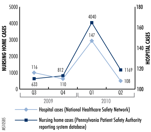 Figure 1. Non-Clostridium Difficile Acute Gastroenteritis Reports from Pennsylvania Healthcare Facilities, July 2009 through Jun