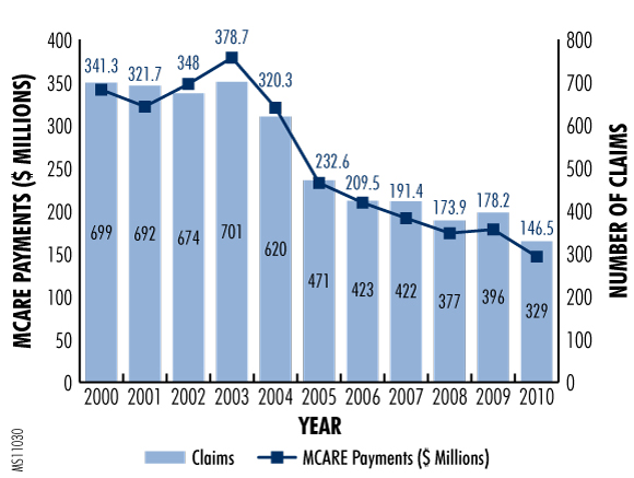 Figure 1. MCARE Payments and Claims (2000-10)