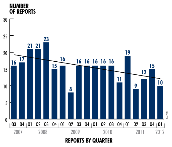 Figure 1. Pennsylvania Patient Safety Authority Wrong-Site Surgery Reports by Quarter