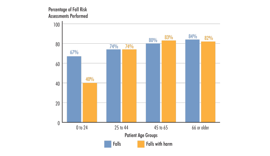 Figure 5. Performance of Fall Risk Assessments Compared to Patient Age