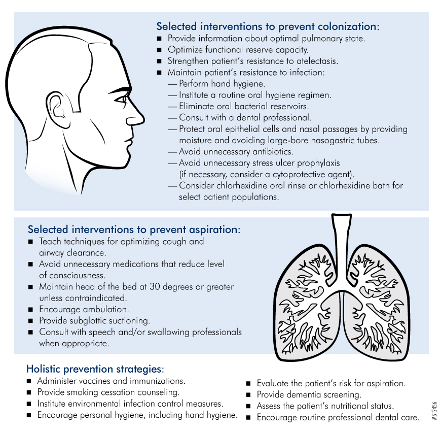 Figure. Selected Interventions to Prevent Nonventilator-Hospital-Acquired Pneumonia
