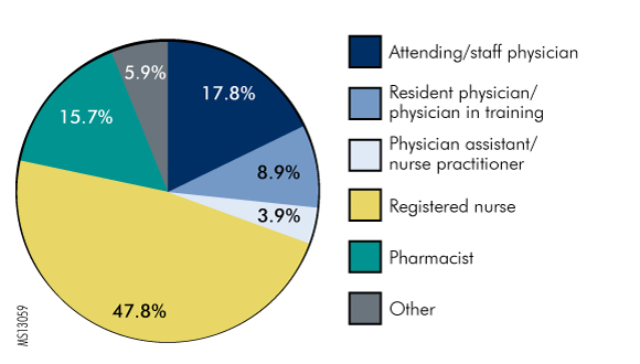 Figure. Percentage of Completed Knowledge Assessments by Type of Practioner (N = 1,758)