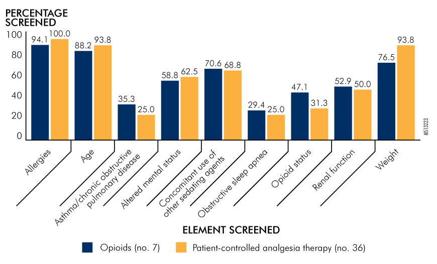 Figure 1. Elements That Patients Are Screened for When Opioids and Patient-Controlled Analgesia Therapy Are Prescribed