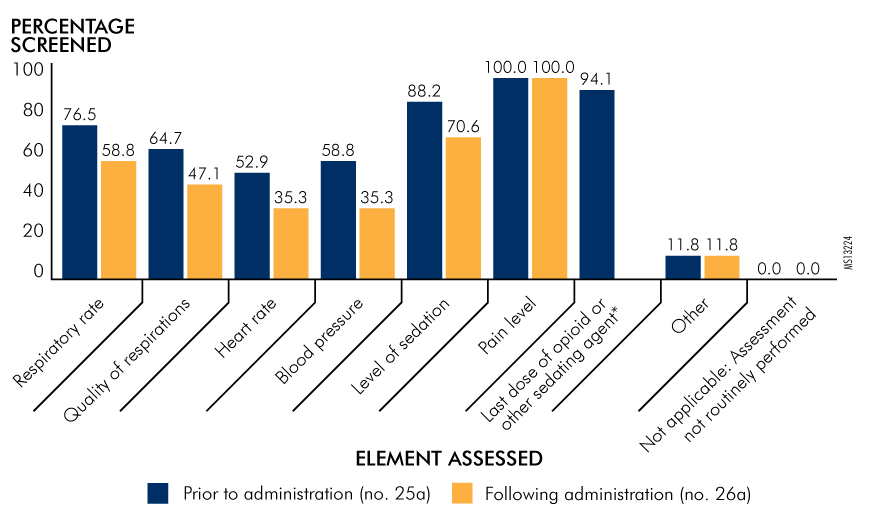 Figure 2. Assessments Performed by Nurses Prior to and Following Administration of Oral Opioids