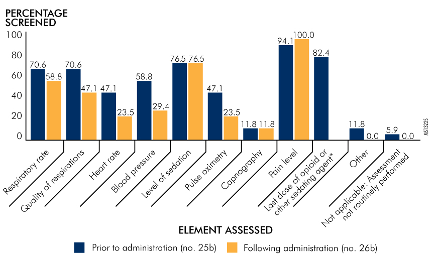 Figure 3. Assessments Performed by Nurses Prior to and Following Administration of Parenteral Opioids