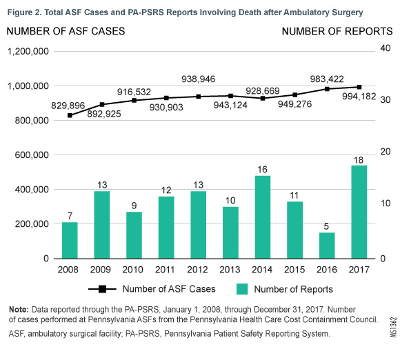 Figure 2. Total ASF Cases and PA-PSRS Reports Involving Death after Ambulatory Surgery