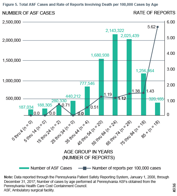 Figure 5. Total ASF Cases and Rate of Reports Involving Death per 100,000 Cases by Age