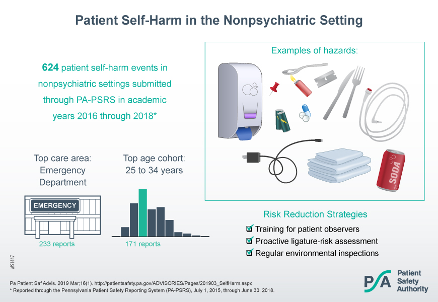 Patient Self-Harm in the Nonpsychiatric Setting visual abstract