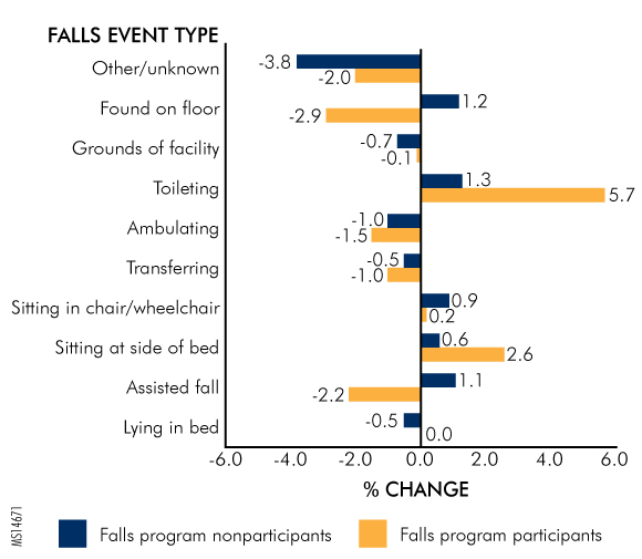 Figure 2. 2012 to 2013 Change in Proportion of Falls with Harm by PA-PSRS Falls Event Type