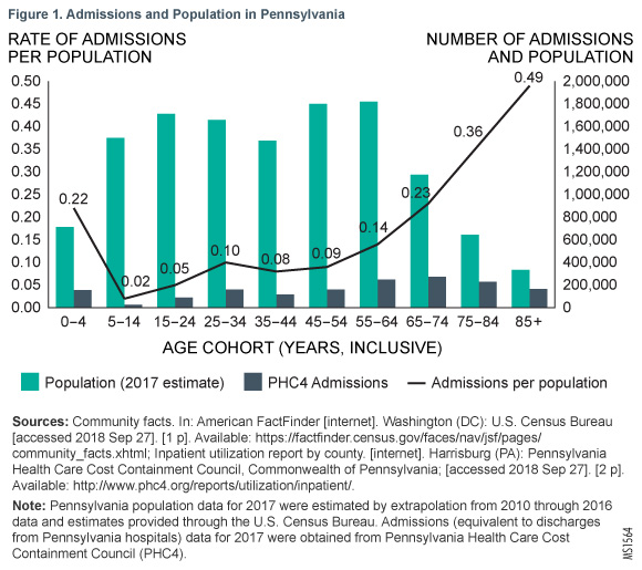 Figure 1. Admissions and Population in Pennsylvania