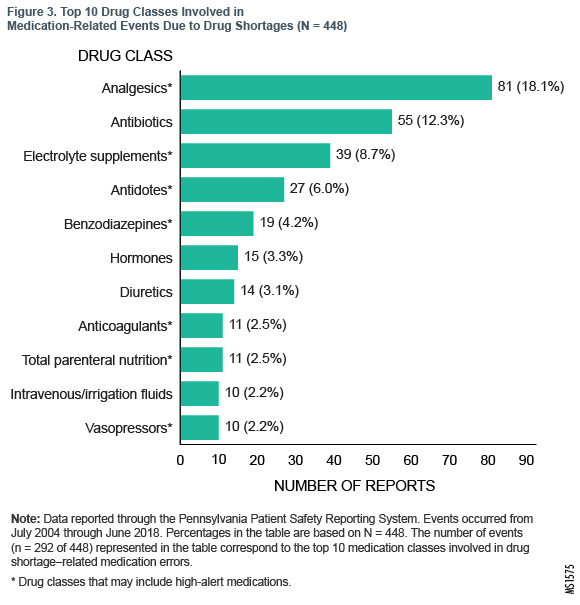 Figure 3. Top 10 Drug Classes Involved in Medication-Related Events Due to Drug Shortages (N = 448)