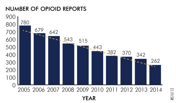 Figure 2. Reports of Wrong-Drug Events Involving Opioids Reported to the Pennsylvania Patient Safety Authority, January 2005 thr