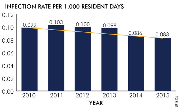 Figure 1. CDI Rates in Pennsylvania Long-Term Care Facilities, as Reported to the Pennsylvania Patient Safety Authority