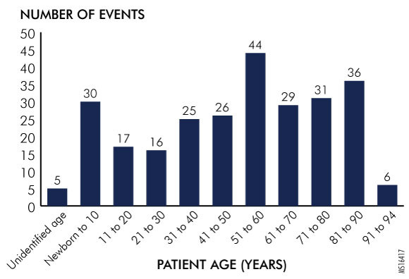 Figure 1. Potential Health Literacy-Related Events Involving Patient Misunderstanding as Reported through PA-PSRS