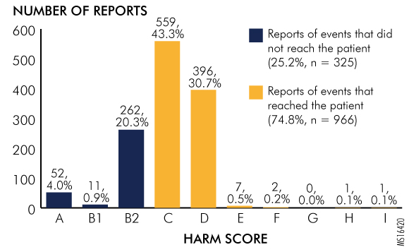 Figure 1. Harm Scores for Events Involving Incorrect Patient Weights, as Reported to the Pennsylvania Patient Safety Authority