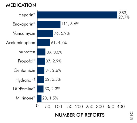 Figure 3. Most Common Medications Involved in Events Related to Incorrect Patient Weights, as Reported to the Authority