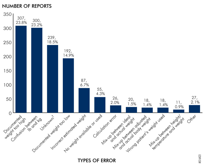 Figure 4. Types of Error Involving Incorrect Patient Weights, as Identified in Reports Submitted to the Authority
