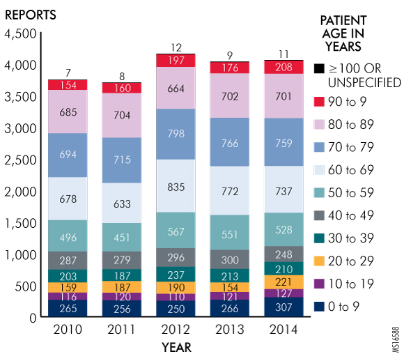 Figure 2. Transfusion-Related Reports by Age, 2010-2014, as Reported to the Pennsylvania Patient Safety Authority (N = 19,687)