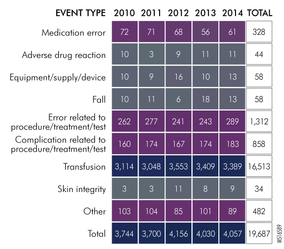 Figure 3. Transfusion-Related Reports by Event Type, 2010-2014, as Reported to the Pennsylvania Patient Safety Authority