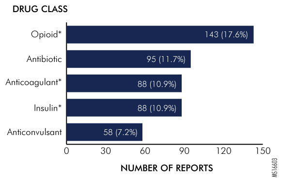Figure 2. Most Common Drug Classes Involved in Serious Events Associated with Prescribing Errors, as Reported