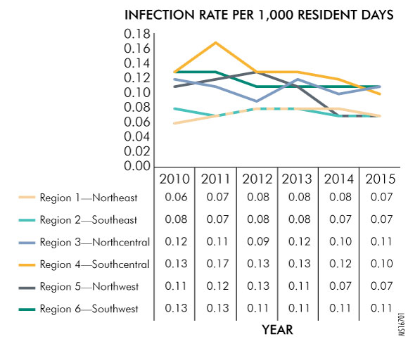 Figure 2. Changes in CDI Rates in Pennsylvania Long-Term Care Facilities, as Reported to the Patient Safety Authority