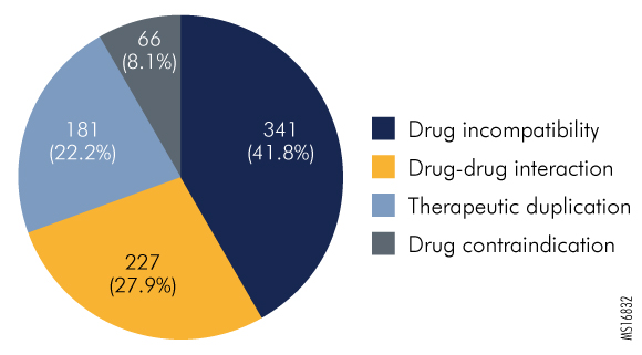 Figure 1. Types of Drug Interactions Identified in Events Reported to the Pennsylvania Patient Safety Authority