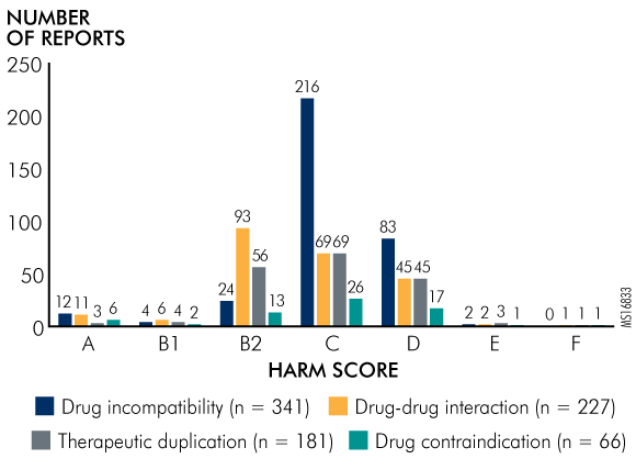 Figure 2. Harm Scores of Drug Interaction Events as Reported to the Pennsylvania Patient Safety Authority