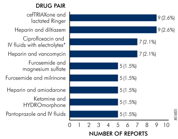 Figure 4. Most Common Pairs in Drug-Drug Interaction Reports Identified as Drug Incompatibilities
