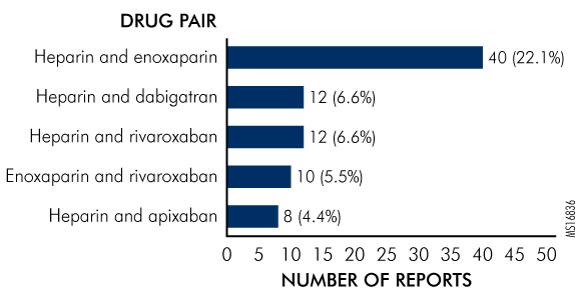 Figure 5. Most Common Pairs Involved in Drug-Drug Interaction Reports Identified as Therapeutic Duplications