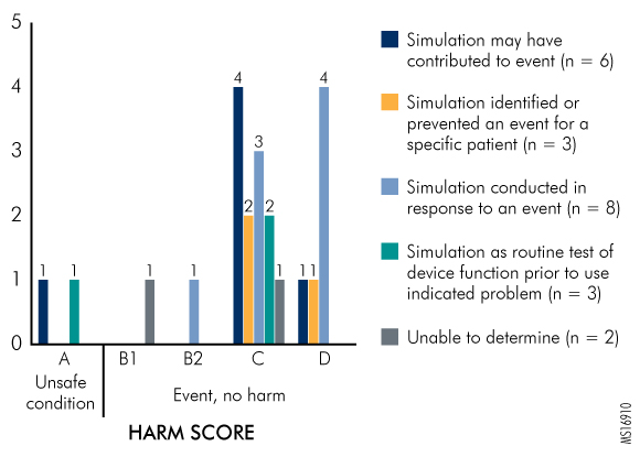 Figure 2. Relationship between Simulation, Event, and Harm Score as Reported through PA-PSRS, July 2006 through June 2016