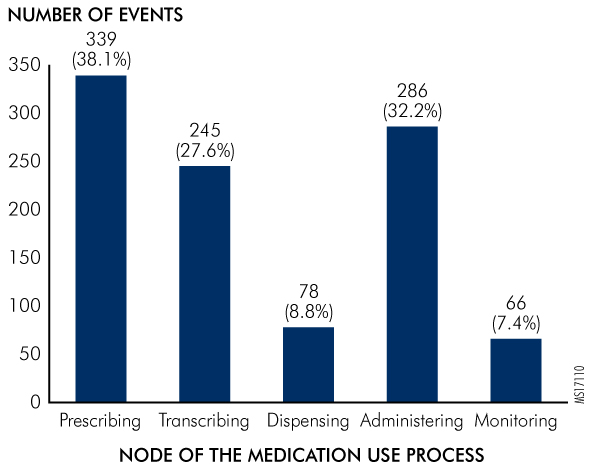 Figure 1. HIT-Related Medication Errors by Medication-Use Process (N = 889)*