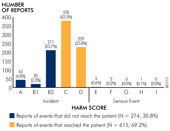 Figure 2. Harm Scores for HIT-Related Medication-Error Events (N = 889)
