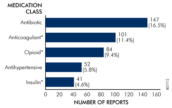 Figure 3. Most Common Medication Classes Involved in HIT-Related Medication Error Events (N = 889)